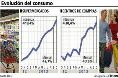 Fuerte crecimiento de ventas en supermercados y shoppings en octubre