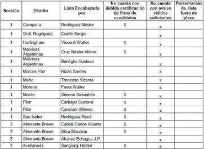 PJ bonaerense: las listas distritales bajadas