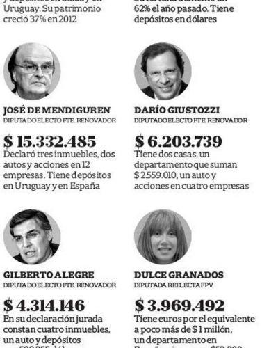 La lista de los diputados bonaerenses electos incluye a varios millonarios
