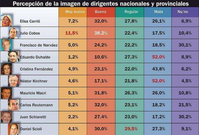 Casi el 70% rechaza la gesti�n K y al 52,8% no le gusta el accionar opositor