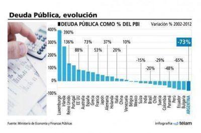 Argentina es el país que más redujo su deuda durante la última década