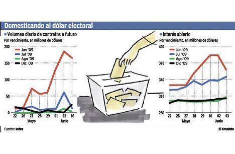 Redrado inunda el mercado con d�lares a futuro que vencer�n en las elecciones