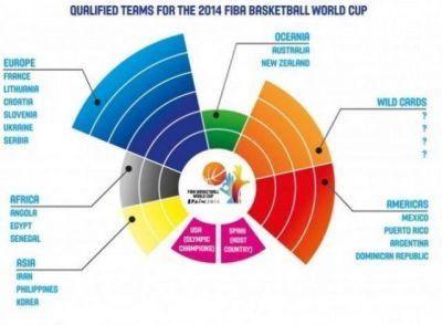 España 2014: 15 países esperan por 4 invitaciones