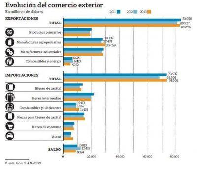 El superávit comercial se redujo 27% el año pasado