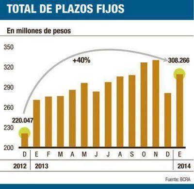 En 45 días plazos fijos en pesos se redujeron $ 20.000 millones