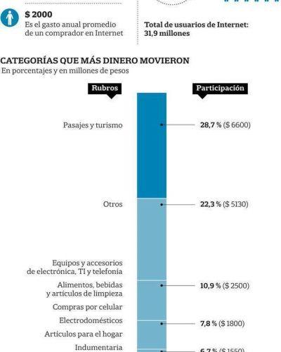 Internet: cuatro de cada diez argentinos hacen compras online