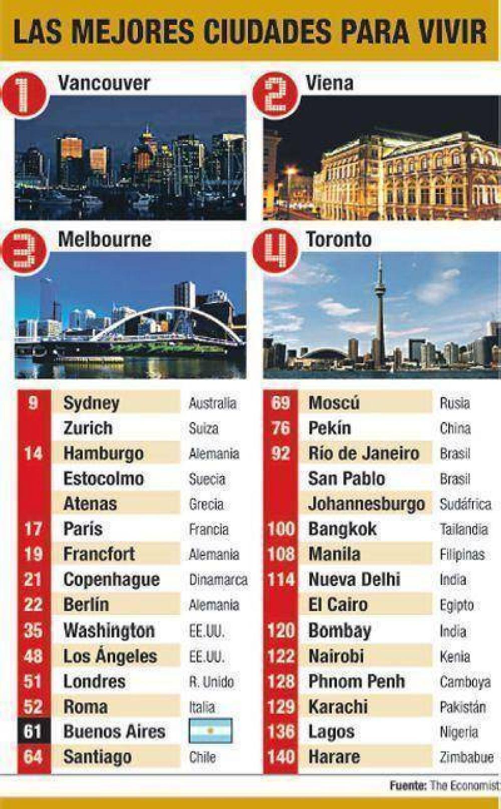A pesar de la inseguridad, Bs. As. es la mejor ciudad para vivir de Latinoamérica