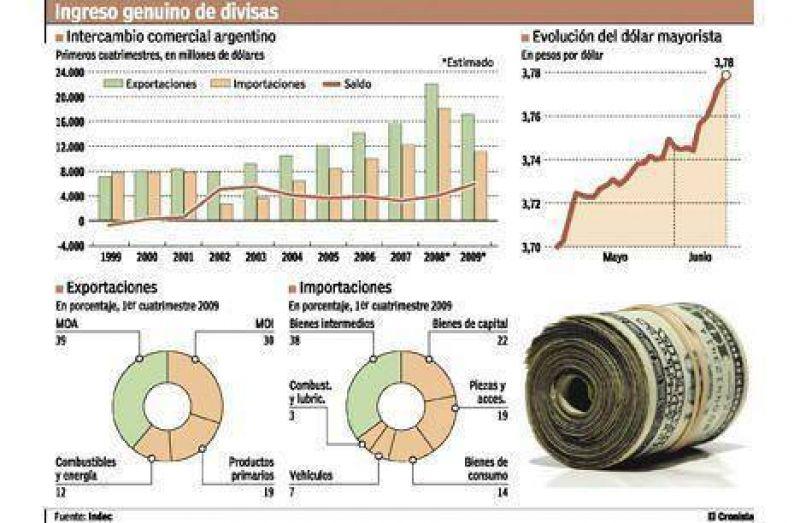 Cerraron más las importaciones para evitar que falten dólares en la economía
