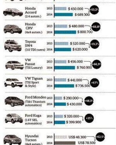 Los autos de gama media y alta se volvieron inaccesibles, incluso para altos ejecutivos