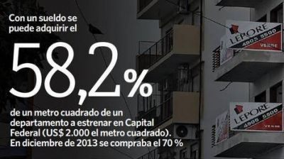Despu�s de la devaluaci�n: Hacen falta m�s sueldos para comprar autos y casas