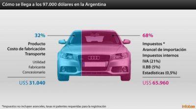 Por los impuestos, los autos de alta gama en la Argentina pasaron a ser los m�s caros de la regi�n