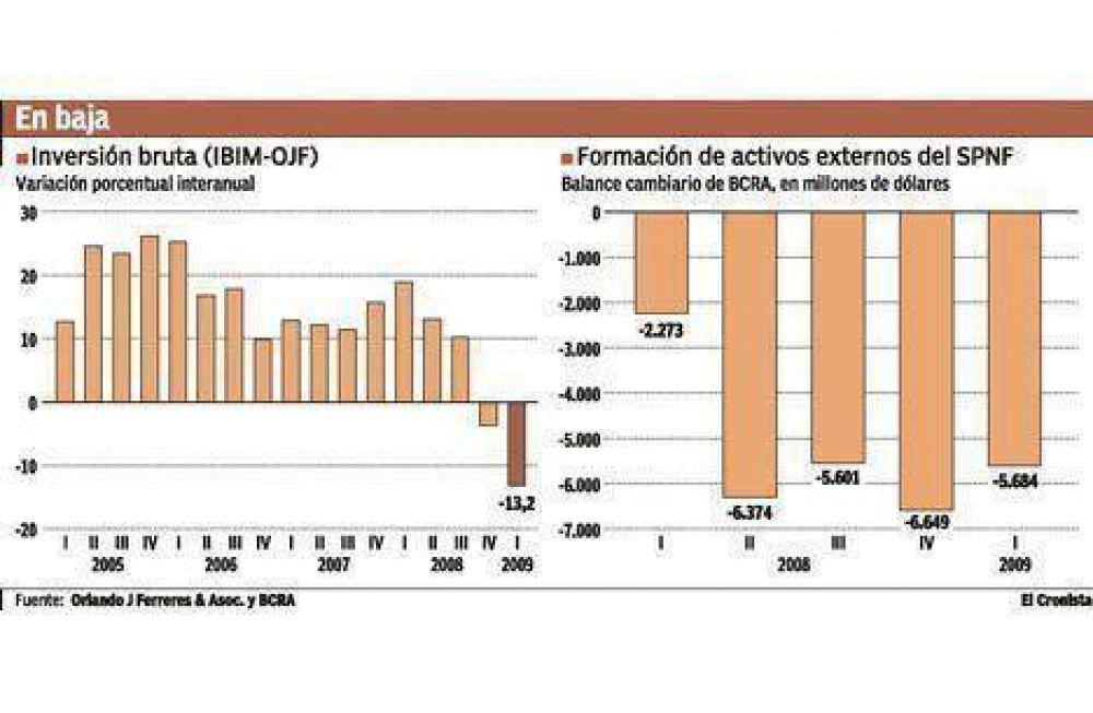 Con desplome de inversión y fuga de capitales, Gobierno insiste en que se crece