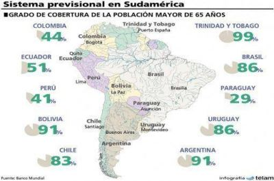El Banco Mundial destac� la elevada cobertura del sistema jubilatorio que posee la Argentina
