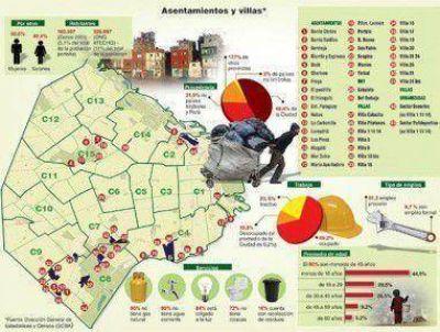 Villas y asentamientos: Falta todo menos esperanza