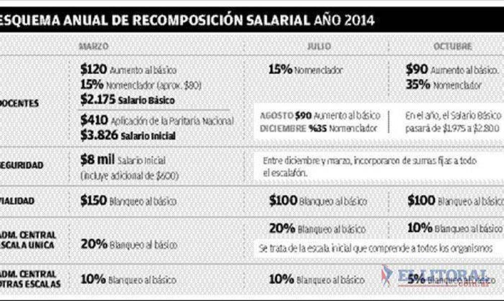 La Provincia anunció los aumentos 2014 con un blanqueo al básico del 25 al 50%