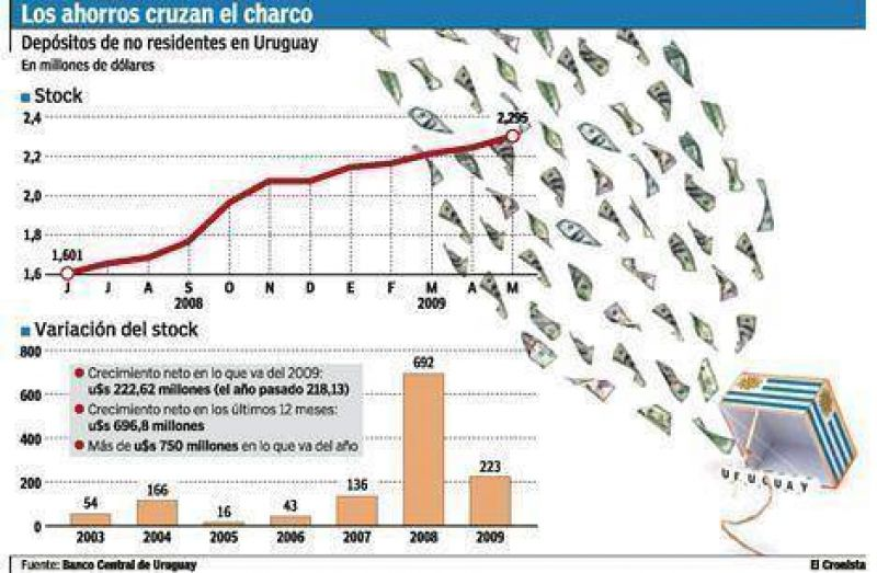 Se duplic� en mayo la fuga de ahorros argentinos a los bancos uruguayos