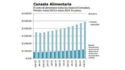 La alimentación básica en Comodoro cuesta un 40% más que hace un año