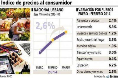 El Índice de Precios al Consumidor Nacional Urbano de marzo fue 2,6%