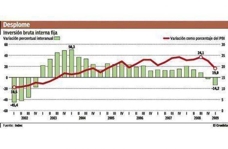 La inversión se desplomó y el Indec no pudo justificar el crecimiento económico