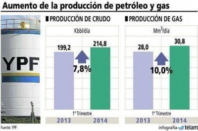 YPF incrementó su producción de petróleo y gas entre enero y marzo