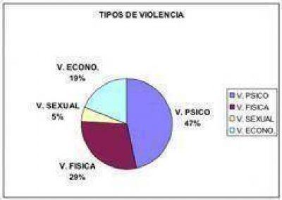 El 47% de las demandas recibidas es por violencia psicol�gica