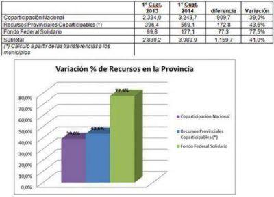 La Provincia recibió un 41% más de ingresos que el año pasado