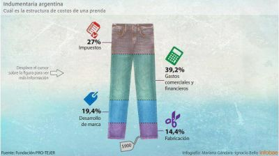 La ruta del jean, la prenda más democrática de la moda