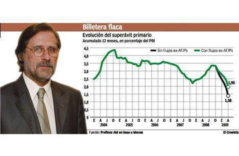 El Gobierno se quedó sin recursos para cebar la economía en el segundo semestre