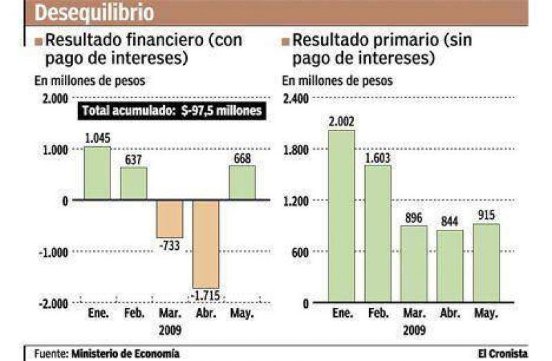 El resultado fiscal real del Tesoro fue deficitario y sum� $ 100 millones
