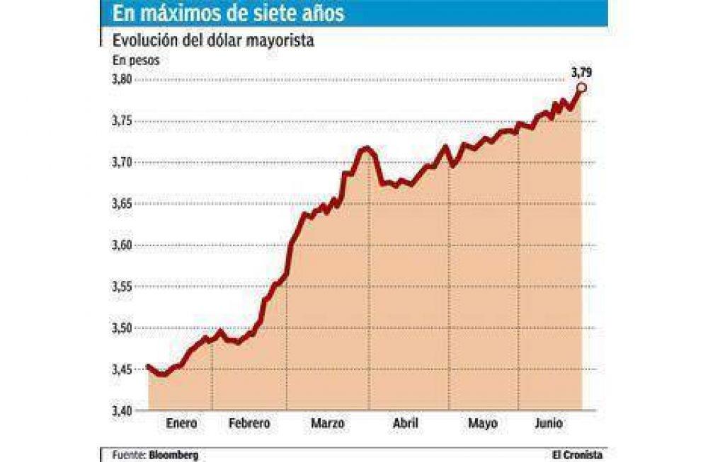 El dólar sube y se afianza en $ 3,80 pese al esfuerzo de Martín Redrado