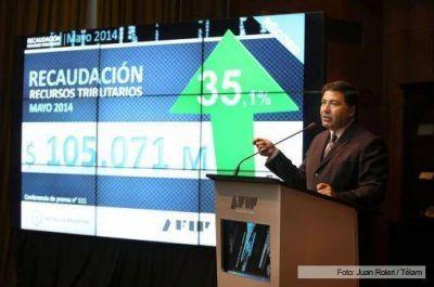 La recaudación impositiva subió 35,1% en mayo y alcanzó un nuevo récord