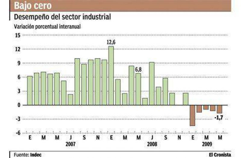 La actividad manufacturera se contrajo 1,8% arrastrada por las automotrices