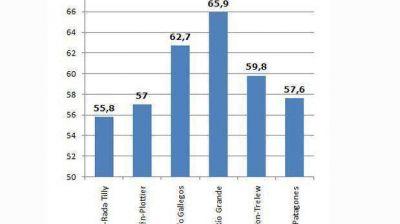 Según el INDEC, la tasa de actividad en Comodoro ronda el 55,8%