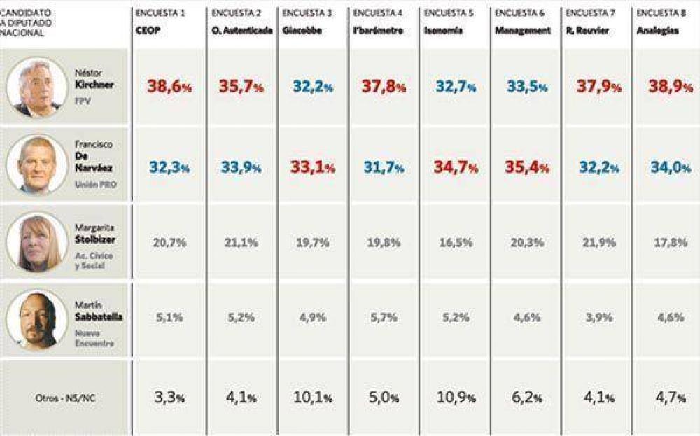 Las últimas encuestas indican un final reñido en la Provincia