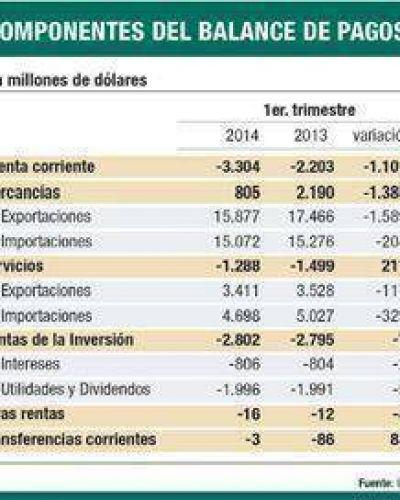 Deuda externa ya se ubica en u$s 137.810 millones