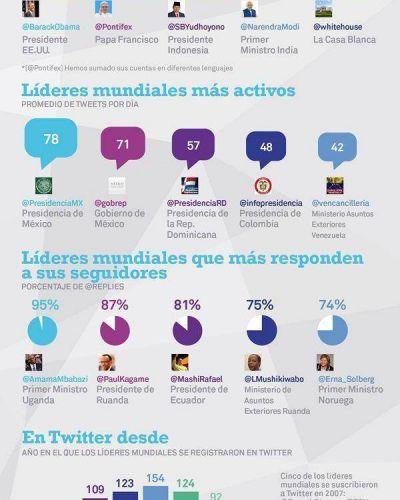 Francisco, el más influyente en Twitter y Cristina en el top ten