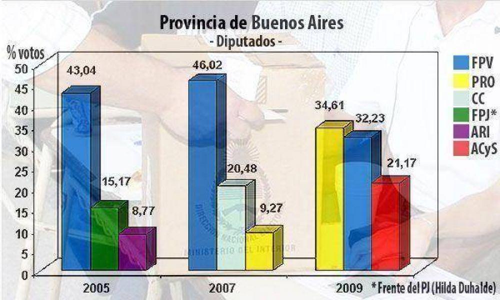 El kirchnerismo perdió más de 700 mil votos con respecto al 2007