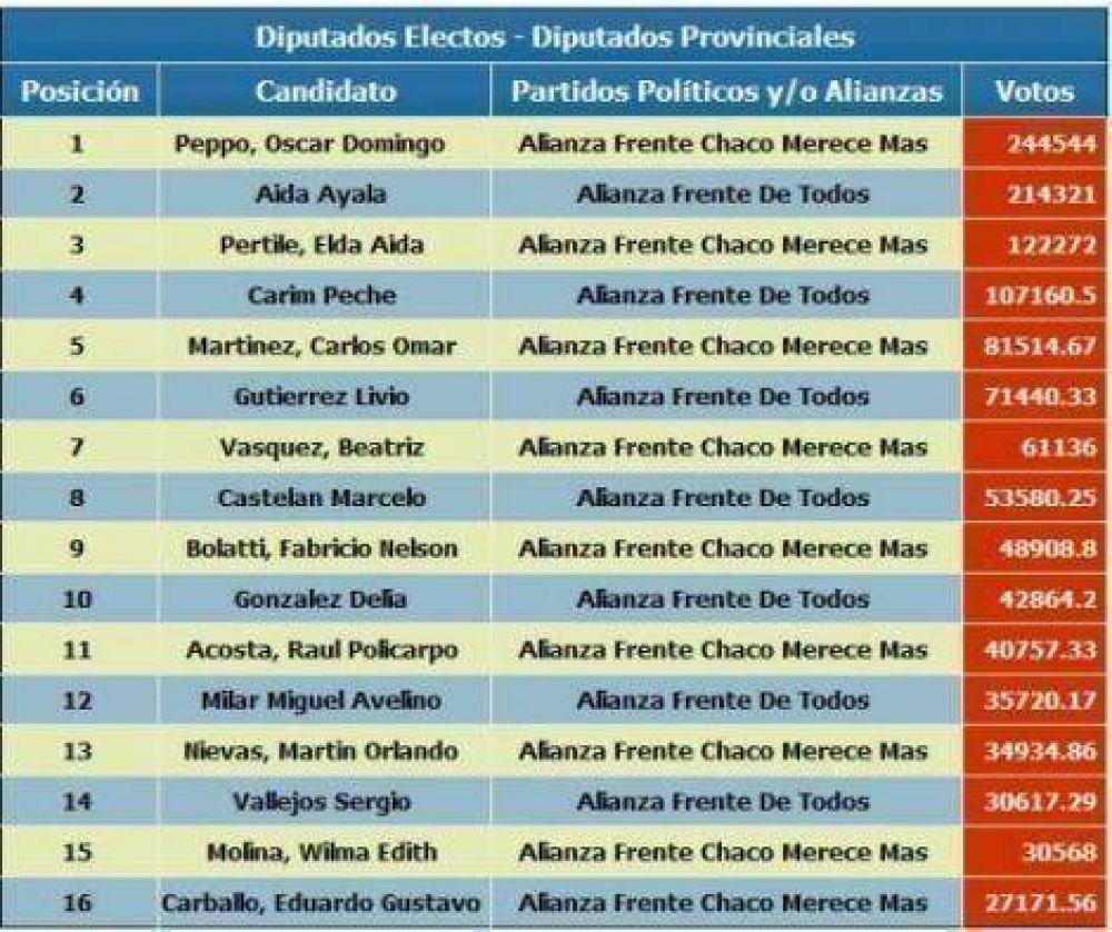 Según los datos de ECOM, el Frente Chaco Merece Más obtuvo 2 diputados nacionales y 9 provinciales