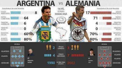 Argentina irá por la gloria ante Alemania