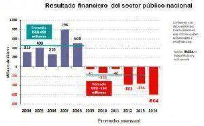 Se acumulan 6 años seguidos de déficit fiscal