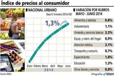 El índice de precios al consumidor subió 1,3 por ciento en junio