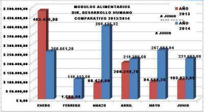 El municipio duplicó la asistencia social en Río Grande