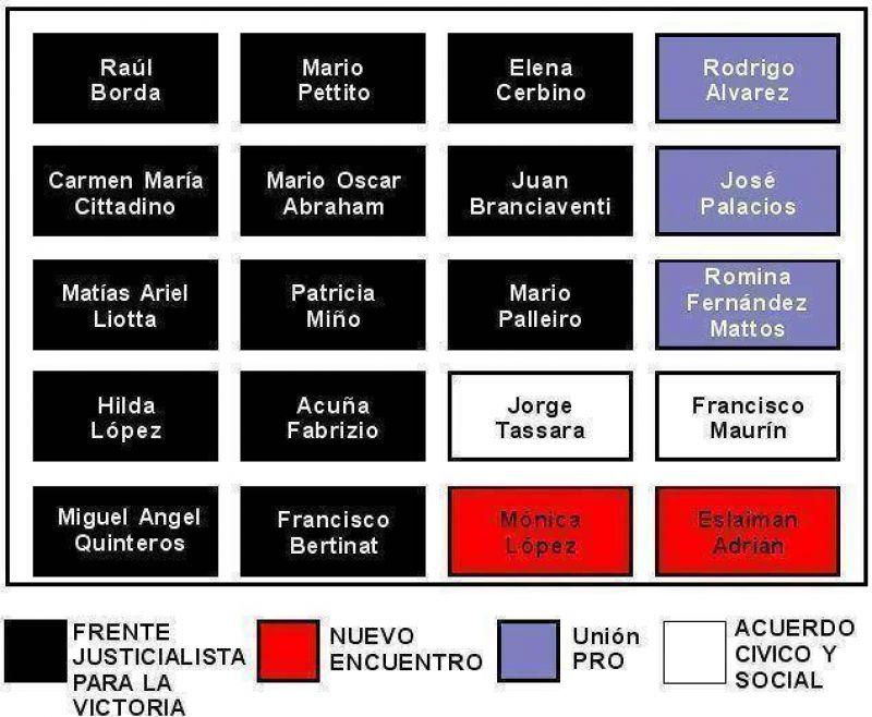 Como resultado de las Elecciones Legislativas 2009, el Intendente Municipal de Escobar y Presidente del Partido Justicialista local, Sandro Guzmán, ya aseguró 6 bancas en el Honorable Concejo Deliberante de Escobar, obteniendo más del 45% de los votos emi