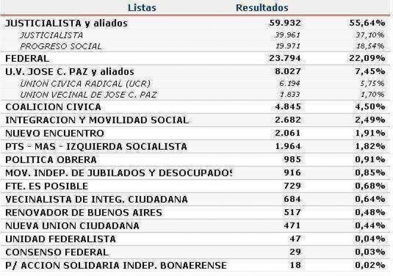 JOSE C. PAZ: FPV (55,6 %), UNION-PRO (22,1 %)