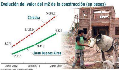 Construcción: el valor del m2 en Córdoba es $1.300 mayor que en GBA