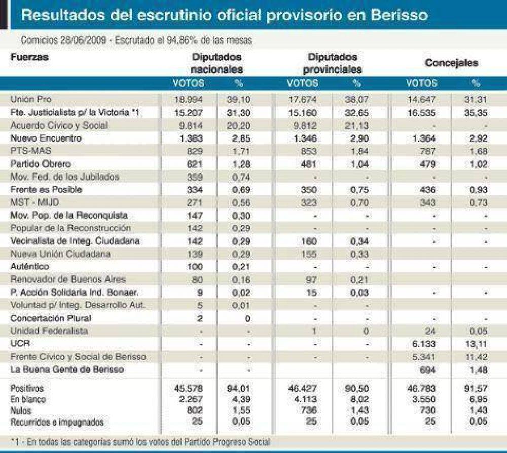Nuevos mapas políticos en los Concejos de Berisso y Ensenada Slezack perdió la mayoría y el Frente Cívico ganó una banca
