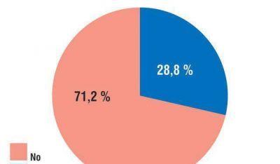 El 71,2% se opone a la reelección indefinida de los intendentes