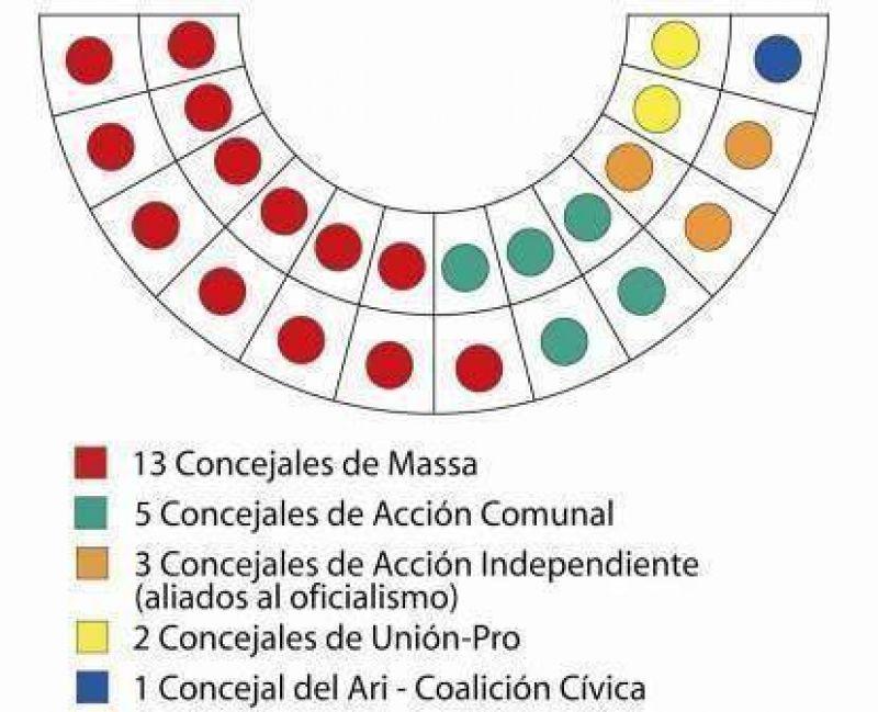 Elecciones 2009: Resultados Finales en Tigre