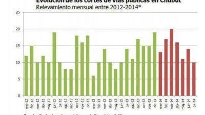 Julio fue para Chubut el mes con menos piquetes del año