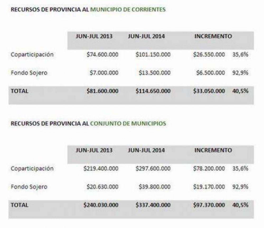 Sólo en junio y julio, la Provincia envió $115 millones a la Capital
